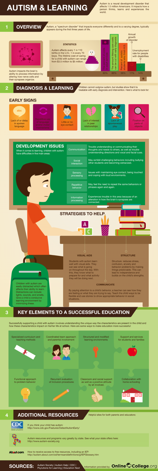 Autism-and-Learning-Infographic (1)